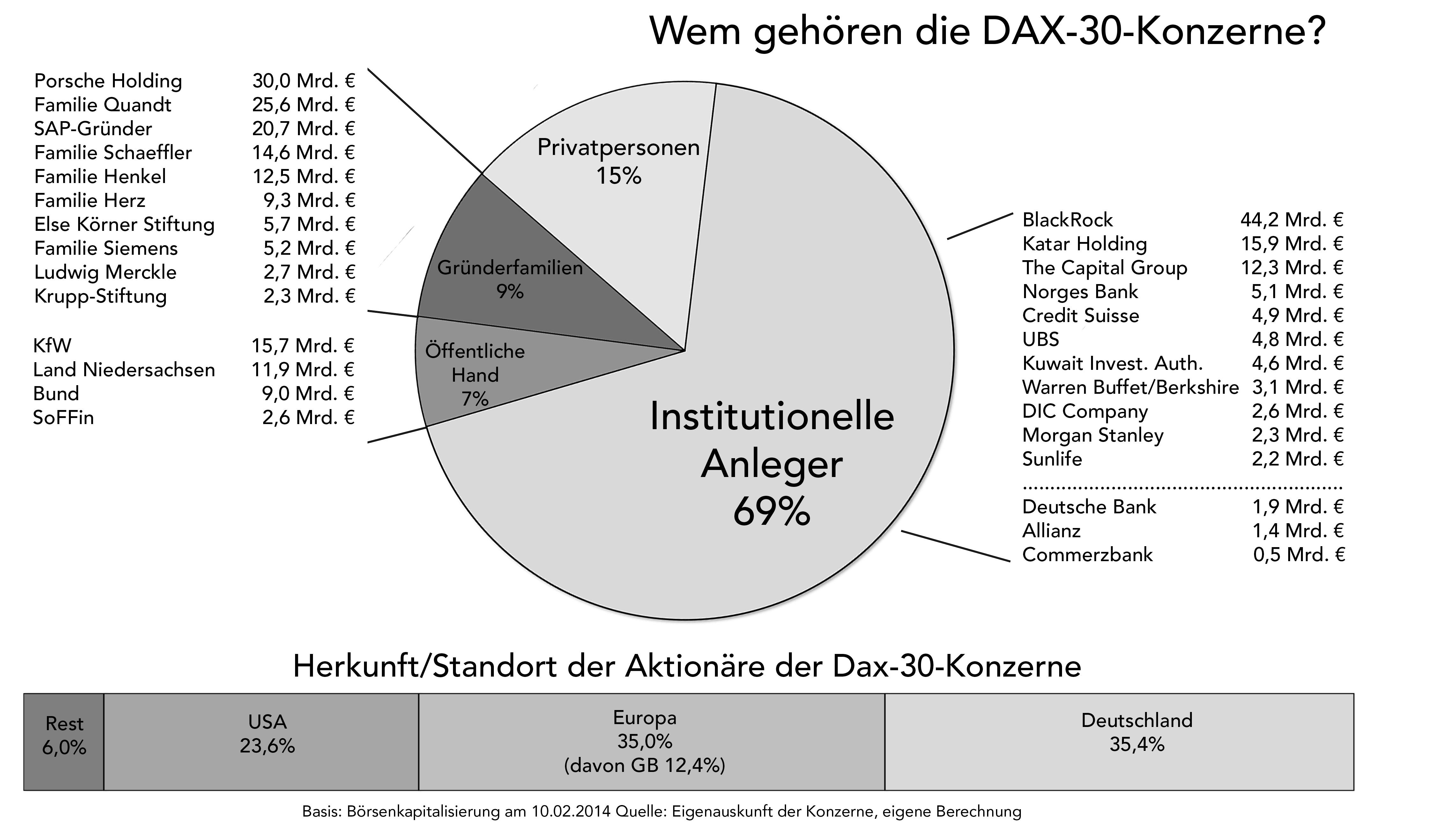 Dax übersicht