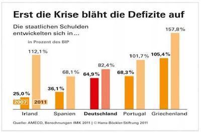 staatsschuldenquote deutschland entwicklung