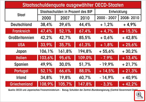 Staatsschulden ausgewählter OECD-Staaten