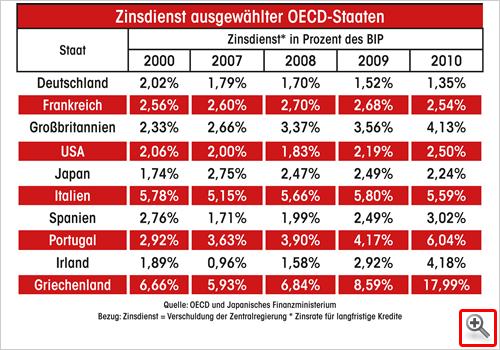 Zinsdienst ausgewählter OECD-Staaten