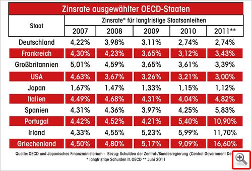 Zinsraten ausgewählter OECD-Staaten