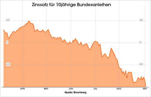 Zinssatz für 10jährige bundesanleihen