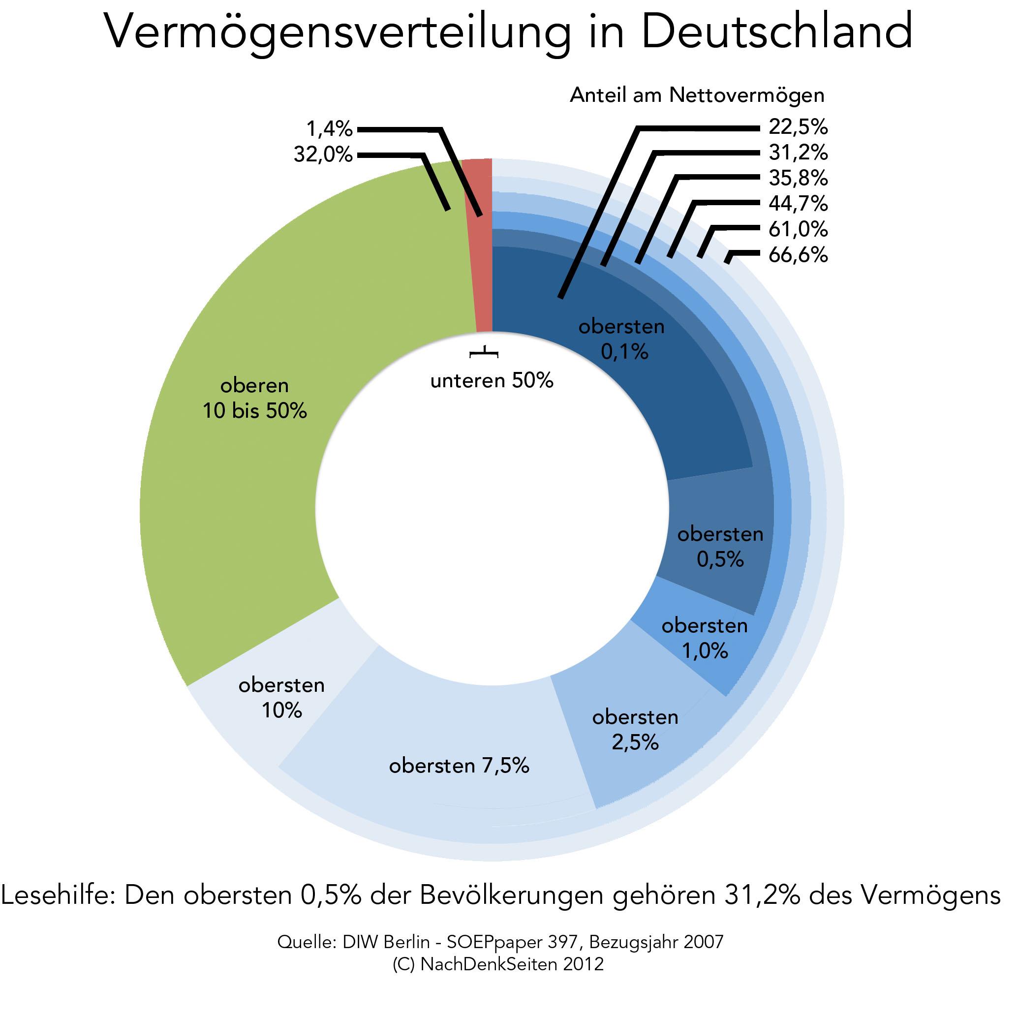 http://www.nachdenkseiten.de/upload/bilder/120405_vermoegen2.jpg