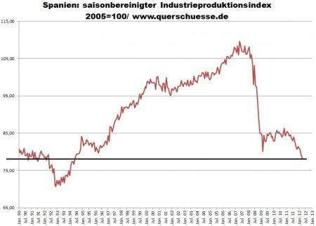 Daten aus der Desasterzone Spanien