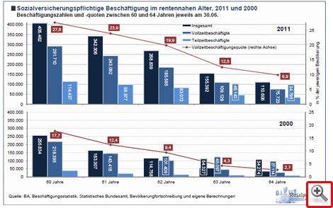 Sozialversicherungspflichtige Beschäftigung im rentennahen Alter 2000 und 2011