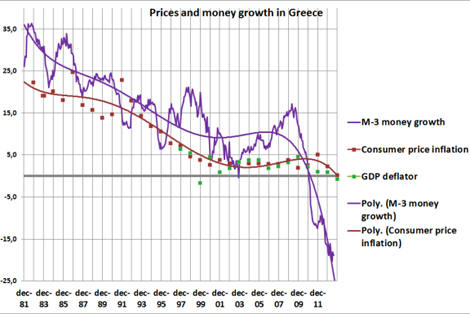 In Greece, deflation and not inflation is the problem
