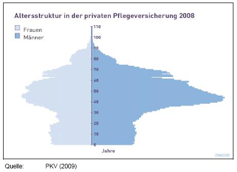 Altersstruktur in der privaten Pflegeversicherung