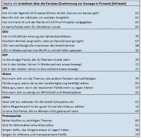 Die Wahl zum 17. Niedersächsischen Landtag