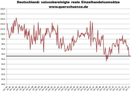 Deutschland: reale Einzelhandelsumsätze mit -4,7% zum Vorjahresmonat