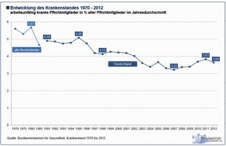 Entwicklung des Krankenstandes 1970 - 2012