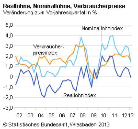 Reallöhne, Nominallöhne, Verbraucherpreise