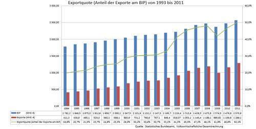 Exportabhängigkeit