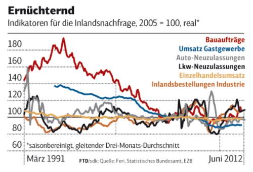 Inlandsnachfrage sinkt