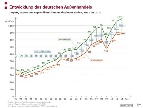 Leistungsbilanzüberschüsse