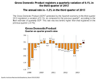 Spanien: Rezession oder nicht Rezession, das ist hier die Frage