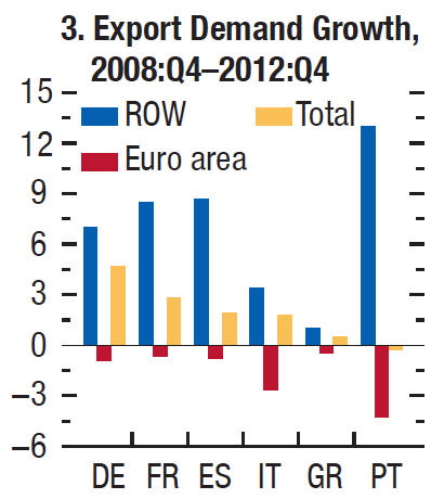 Export Demand Growth