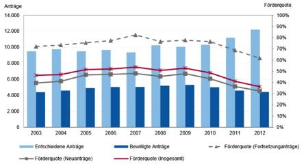 Einzelförderung: Entwicklung der Anzahl der entschiedenen und bewilligten Anträge sowie Förderquoten