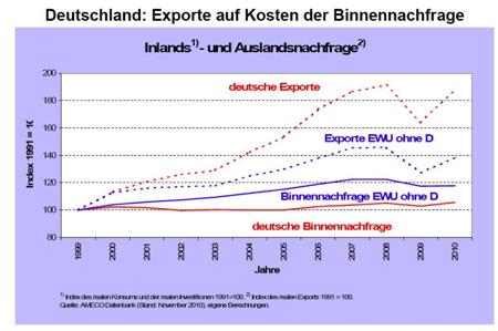 Deutschland: Exporte auf Kosten der Binnennachfrage