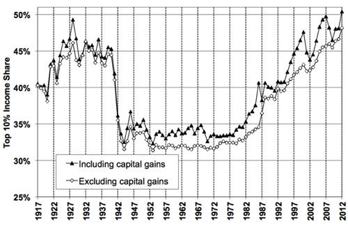 Abbildung 1: Anteil des Einkommens der oberen 10% der Einkommensbezieher an den gesamten Einkommen in den USA von 1917 bis heute