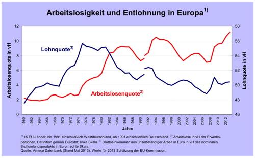 Abbildung 2: Arbeitslosigkeit und Entlohnung in Europa