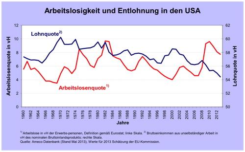 Abbildung 3: Arbeitslosigkeit und Entlohnung in den USA