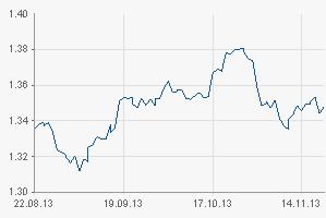 Der vermeintliche Absturz des Euros