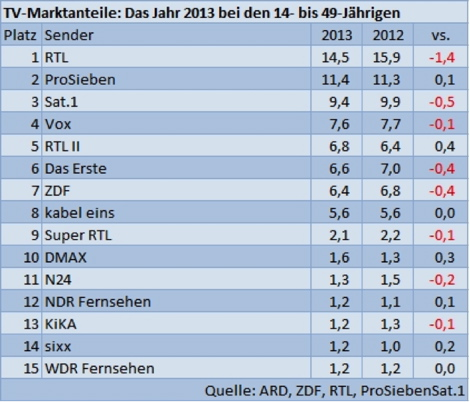 RTL und Sat.1 sind Verlierer des Jahres