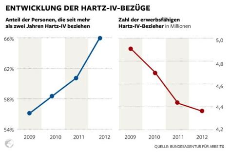 Unkorrekte Welt-Infografik zur Dauer des Hartz IV-Leistungsbezugs
