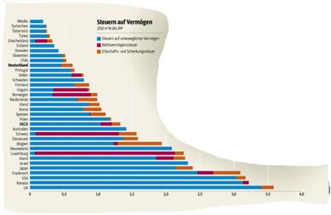 Vermögenssteuern im Vergleich: Reichenparadies Deutschland