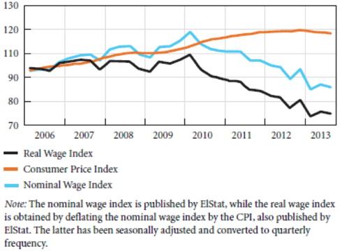 Griechenland: Lohn- und Preisindizes