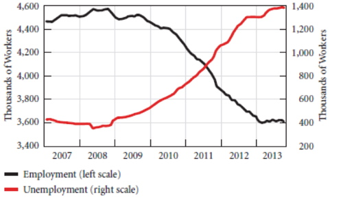 Griechenland: Beschäftigung und Arbeitslosigkeit