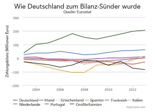Nachdenkseiten Die Kritische Website Deutschlands Rekord