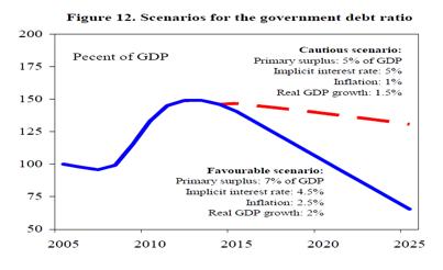 The Economic Adjustment Programme for Greece, 2010