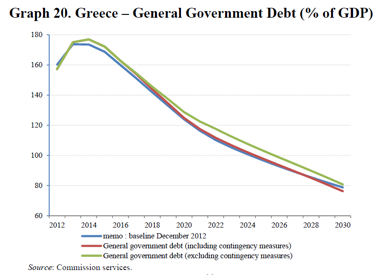The Second Economic Adjustment Programme for Greece, 2014
