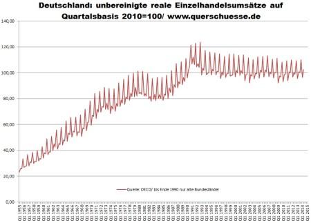 Deutschland: reale Einzelhandelsumsätze