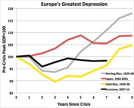 Europe's Greatest Depression