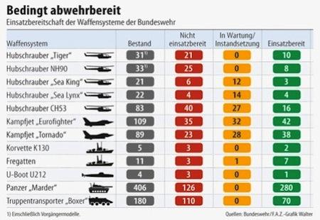 [Image: 140929_hwt_infografik-waffen-bundeswehr-...bereit.jpg]