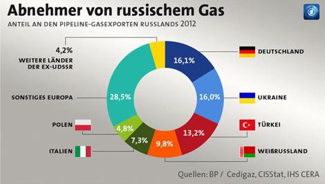 Russland und Ukraine einigen sich - Streit ums Gas ist beendet