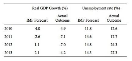 Tabelle 1: Prognosen des IWF für Griechenland und die Realität