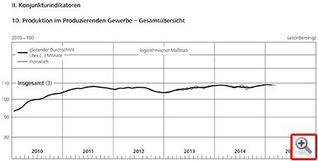 Ohne Worte – Deutschland boomt