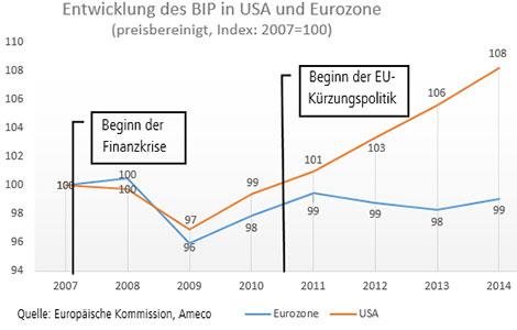 Entwicklung BIP USA vs Eurozone