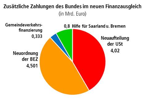 Zusätzliche Zahlungen des Bundes im neuen Finanzausgleich