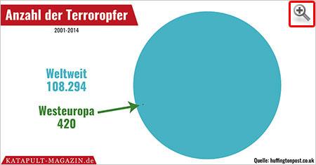 Terror in Westeuropa im Vergleich