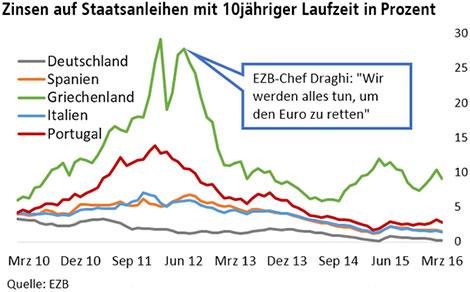 Niedrigzinsen: EZB-Kritiker sind selbst schuld