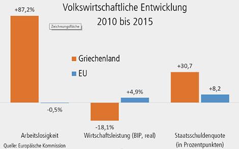 Volkswirtschaftliche Entwicklung 2010 - 2015
