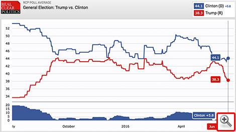Trump stürzt ab
