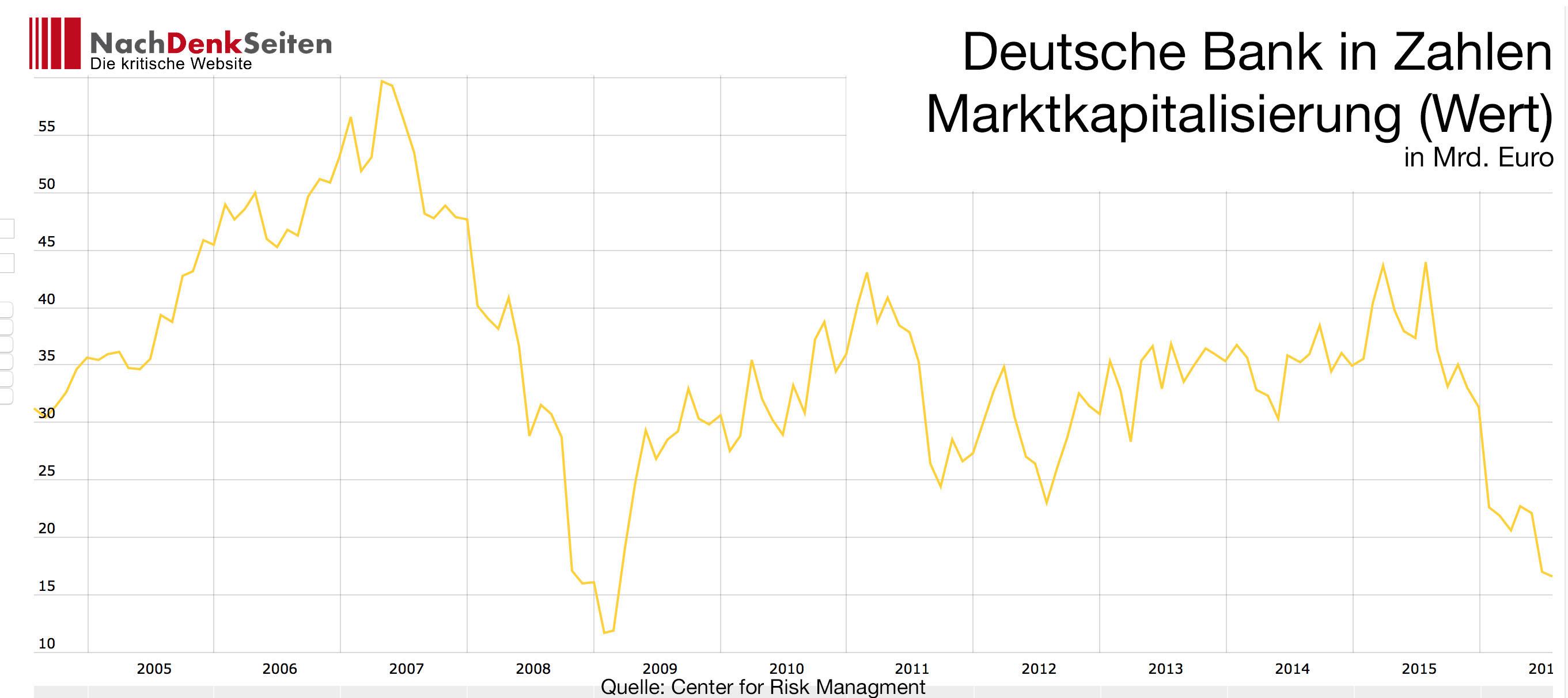 nachdenkseiten die kritische website gt die deutsche bank