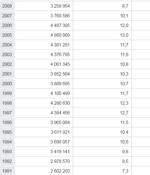 Arbeitslose und Arbeitslosenquote von 1991-2008