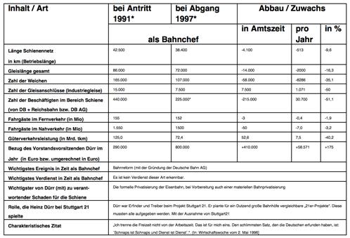 Deutschland Deine Bahnchefs