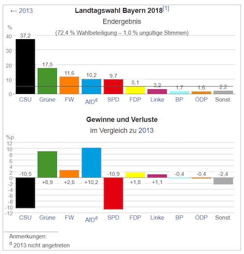 Αποτέλεσμα εικόνας για Bayerische Wahl